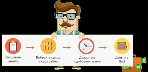 Займы онлайн У Петровича
